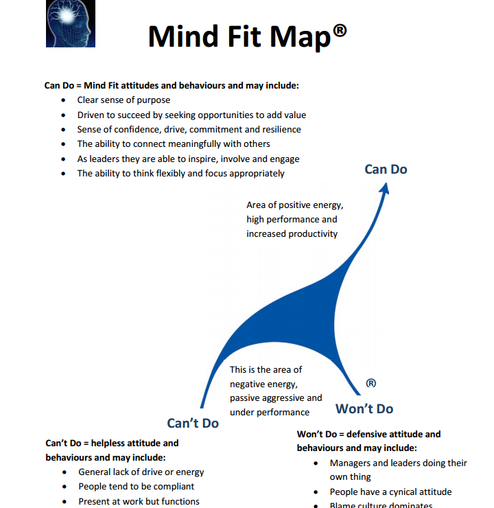 Mind Fit Map.