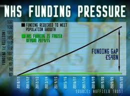 NHS Funding