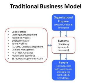 Mind Fit Traditional Business Model