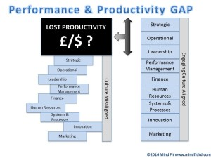 Productivity, Disengaging and Engaging Culture